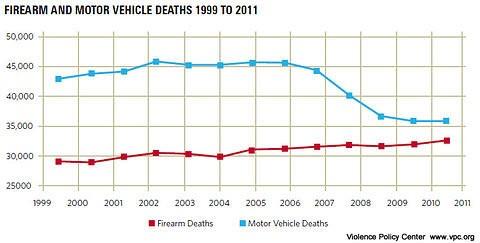 guns versus car accidents