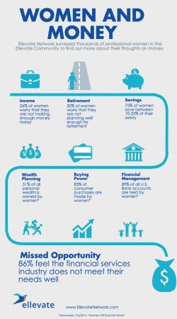 Women and money financial matters