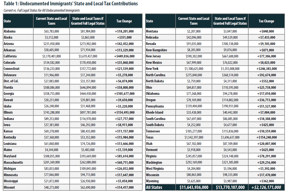 Undocumented immigrants local and state tax contributions by state. Source: http://www.itep.org/