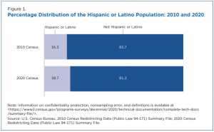 2020 Census, Latino population
