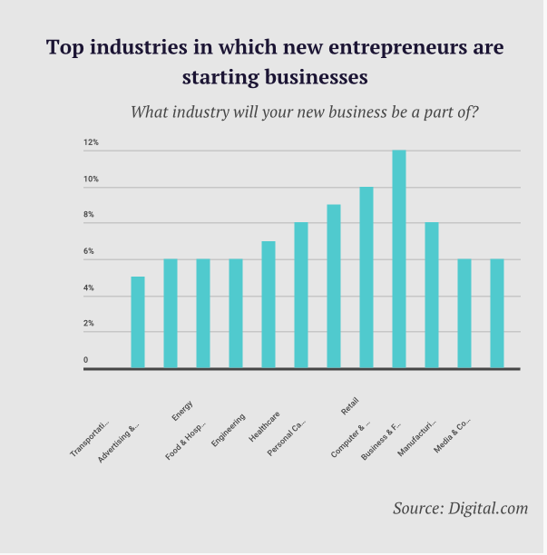 industries new businesses